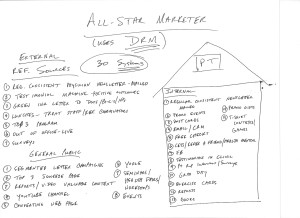 Chad Madden's 30 Direct Response Marketing Systems